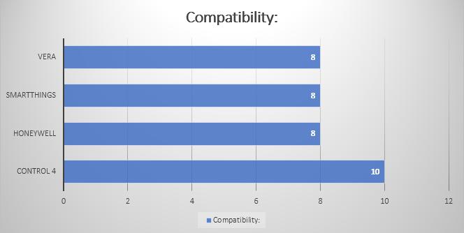 Compatability